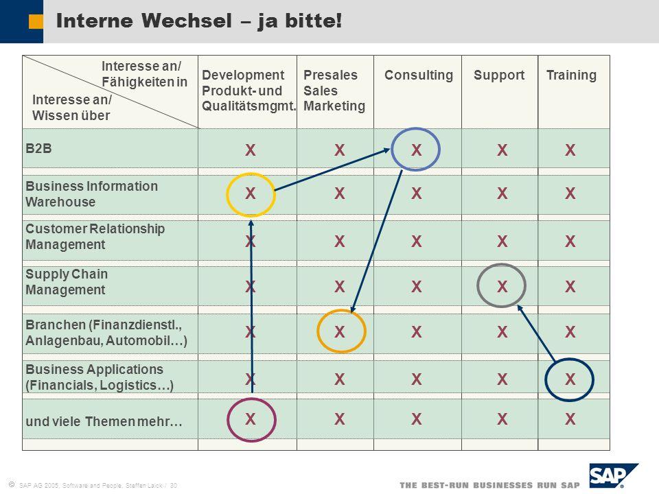 SAP AG 2005, Software and People, Steffen Laick / 30 Interne Wechsel – ja bitte! B2B Customer Relationship Management Branchen (Finanzdienstl., Anlage