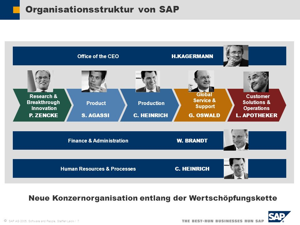 SAP AG 2005, Software and People, Steffen Laick / 7 Organisationsstruktur von SAP Office of the CEO H.KAGERMANN Research & Breakthrough Innovation P.