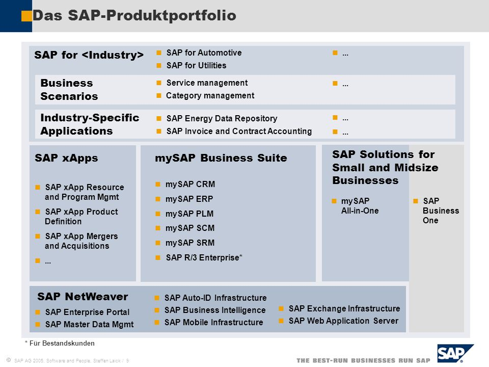 SAP AG 2005, Software and People, Steffen Laick / 9 Das SAP-Produktportfolio * Für Bestandskunden SAP NetWeaver SAP for SAP xApps SAP xApp Resource and Program Mgmt SAP xApp Product Definition SAP xApp Mergers and Acquisitions...