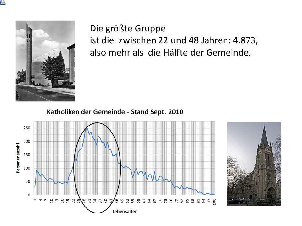 Die größte Gruppe ist die zwischen 22 und 48 Jahren: 4.873, also mehr als die Hälfte der Gemeinde.