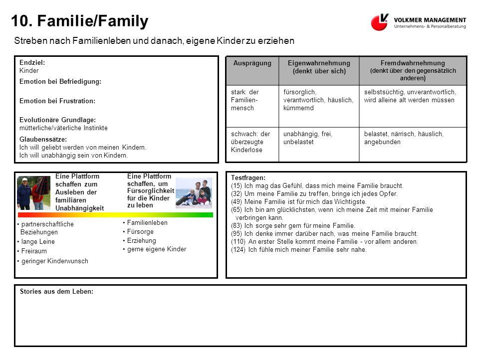 10. Familie/Family Streben nach Familienleben und danach, eigene Kinder zu erziehen Endziel: Kinder Emotion bei Befriedigung: Emotion bei Frustration: