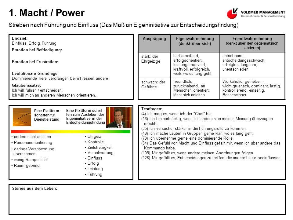 1. Macht / Power Streben nach Führung und Einfluss (Das Maß an Eigeninitiative zur Entscheidungsfindung) Endziel: Einfluss, Erfolg, Führung Emotion be