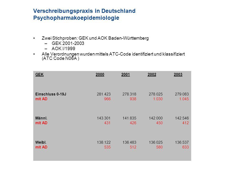 Verschreibungspraxis in Deutschland Psychopharmakoepidemiologie Zwei Stichproben: GEK und AOK Baden-Württemberg –GEK 2001-2003 –AOK I/1999 Alle Verord