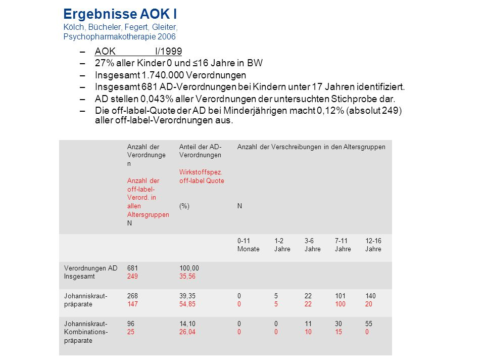 Ergebnisse AOK I Kölch, Bücheler, Fegert, Gleiter, Psychopharmakotherapie 2006 –AOK I/1999 –27% aller Kinder 0 und 16 Jahre in BW –Insgesamt 1.740.000