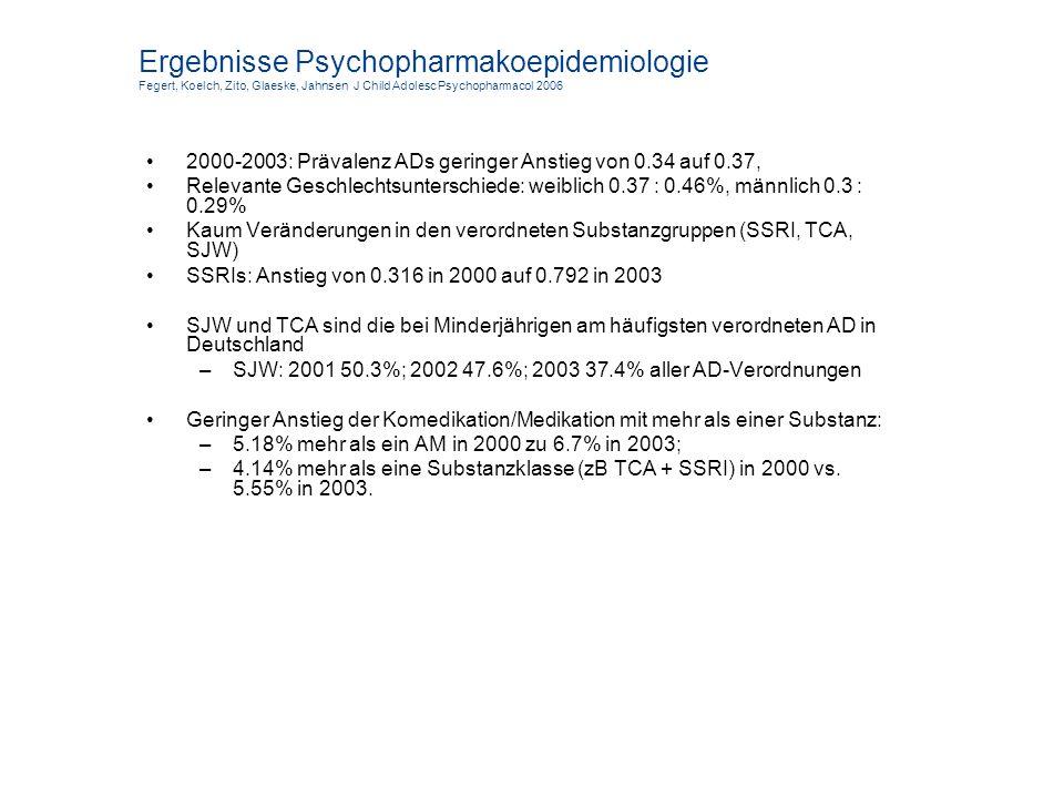Ergebnisse Psychopharmakoepidemiologie Fegert, Koelch, Zito, Glaeske, Jahnsen J Child Adolesc Psychopharmacol 2006 2000-2003: Prävalenz ADs geringer A