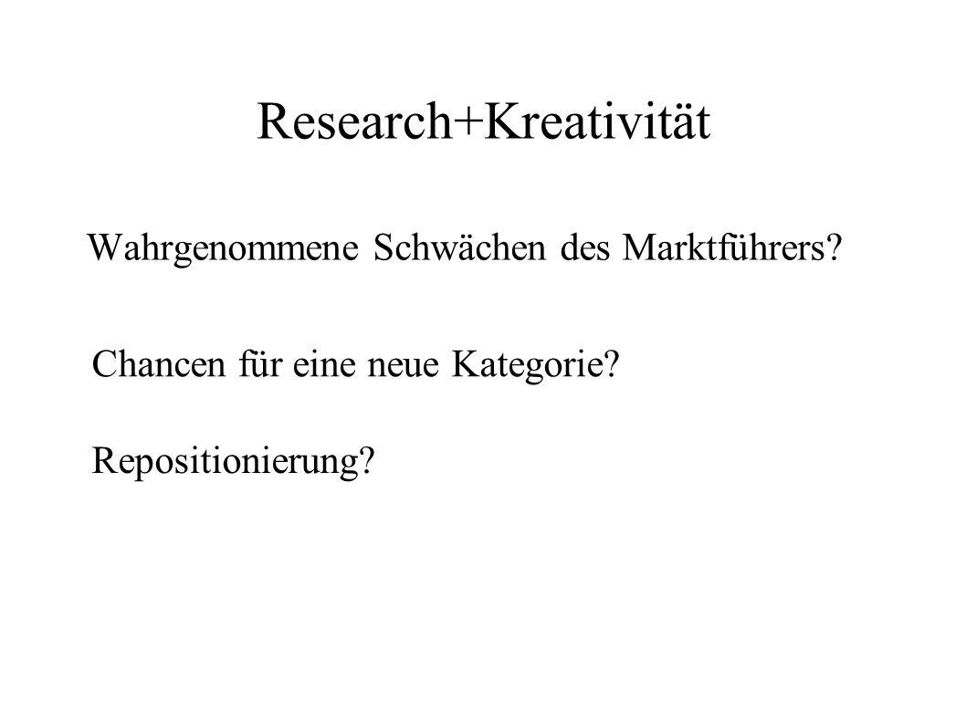 Research+Kreativität Wahrgenommene Schwächen des Marktführers? Chancen für eine neue Kategorie? Repositionierung?