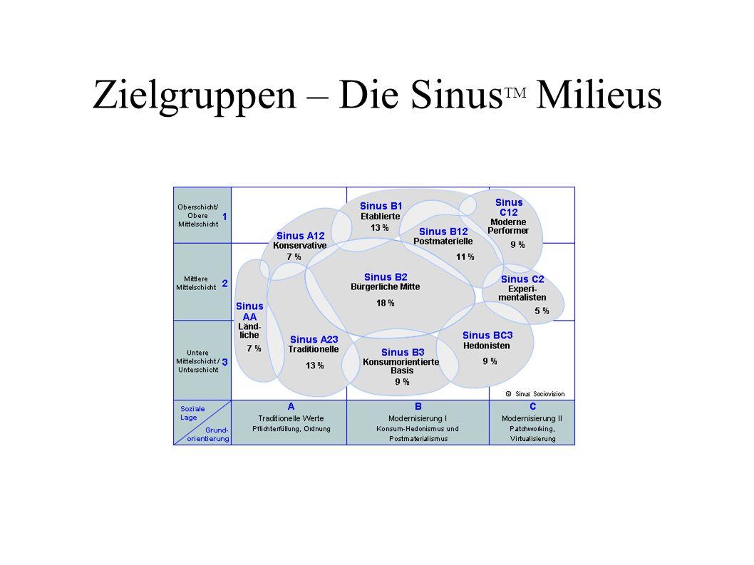 Zielgruppen – Die Sinus TM Milieus