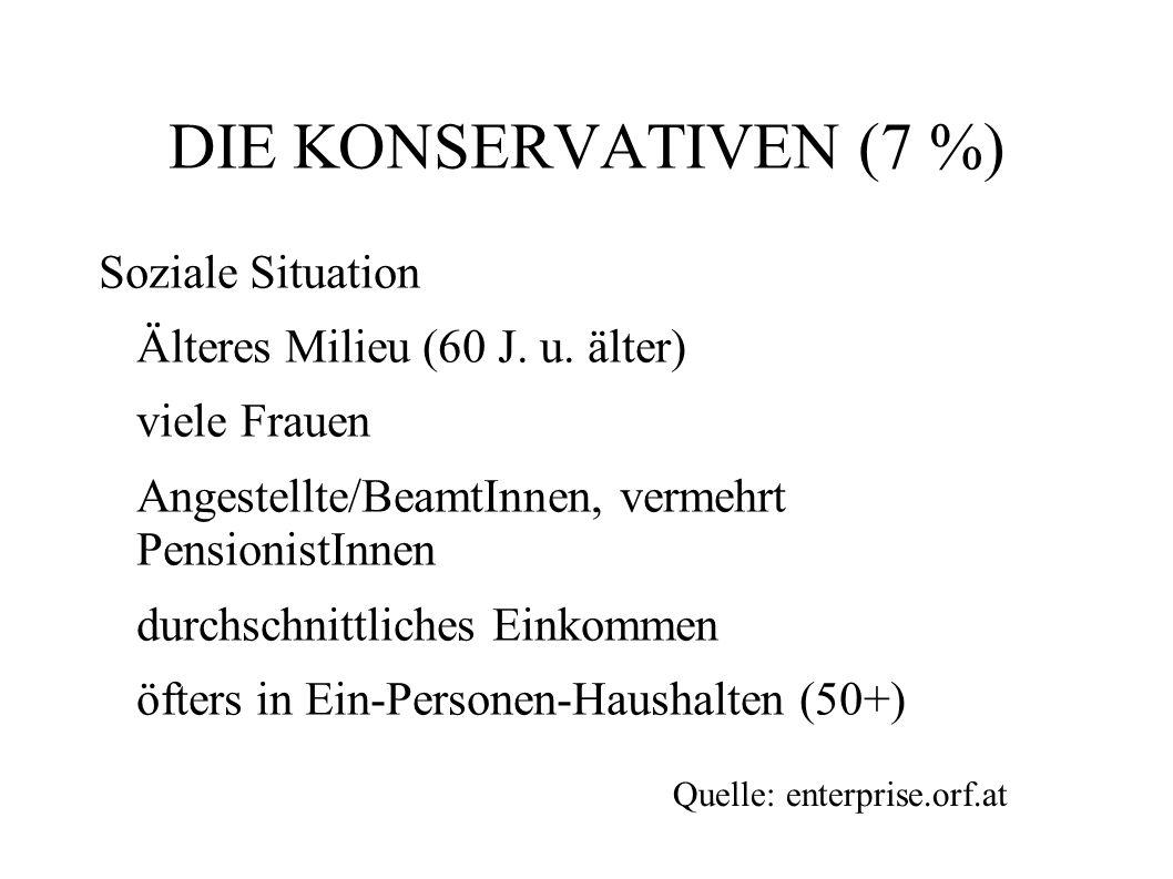 DIE KONSERVATIVEN (7 %) Soziale Situation Älteres Milieu (60 J. u. älter) viele Frauen Angestellte/BeamtInnen, vermehrt PensionistInnen durchschnittli