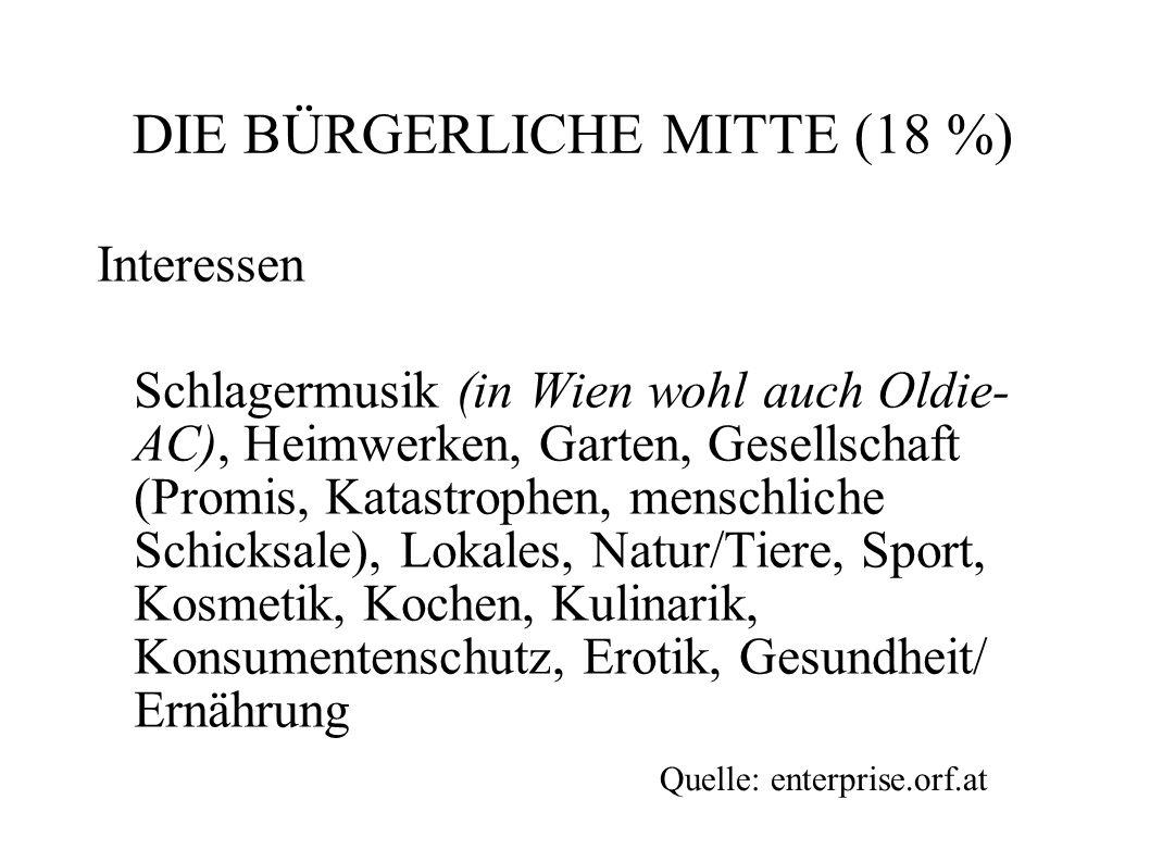 DIE BÜRGERLICHE MITTE (18 %) Interessen Schlagermusik (in Wien wohl auch Oldie- AC), Heimwerken, Garten, Gesellschaft (Promis, Katastrophen, menschlic