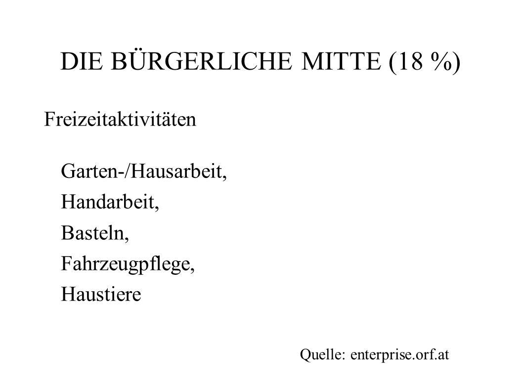 DIE BÜRGERLICHE MITTE (18 %) Freizeitaktivitäten Garten-/Hausarbeit, Handarbeit, Basteln, Fahrzeugpflege, Haustiere Quelle: enterprise.orf.at