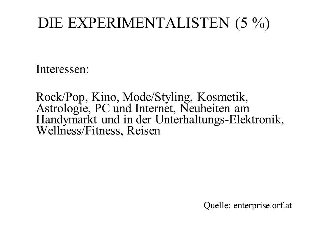 Interessen: Rock/Pop, Kino, Mode/Styling, Kosmetik, Astrologie, PC und Internet, Neuheiten am Handymarkt und in der Unterhaltungs-Elektronik, Wellness