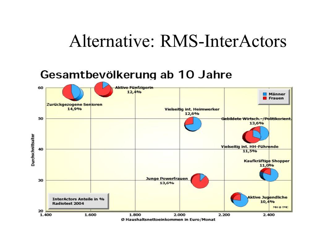Alternative: RMS-InterActors
