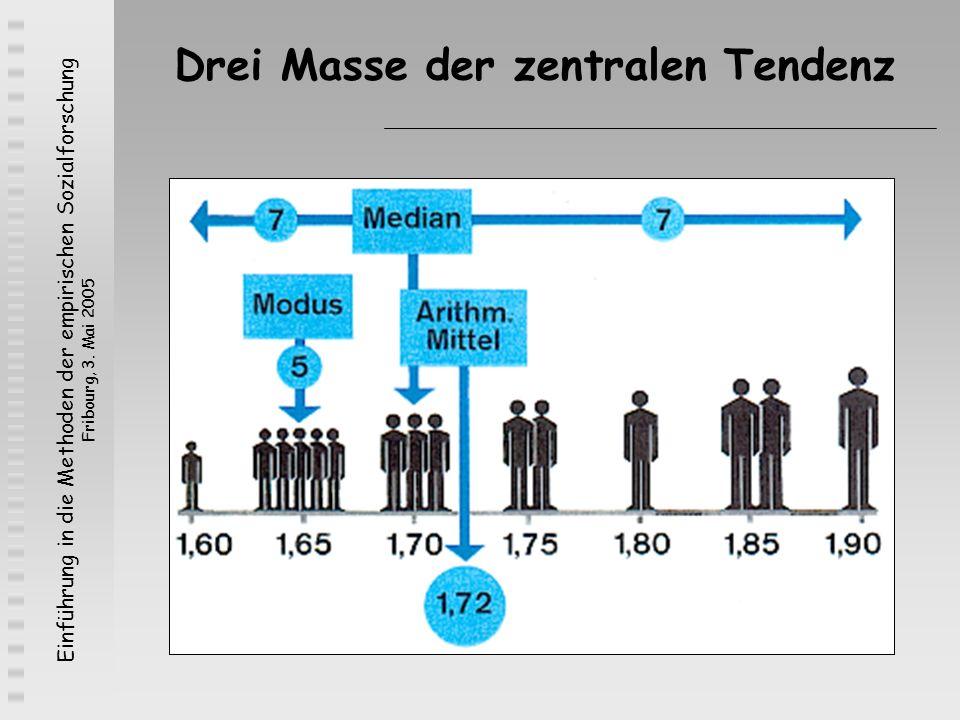 Einführung in die Methoden der empirischen Sozialforschung Fribourg, 3. Mai 2005 Drei Masse der zentralen Tendenz