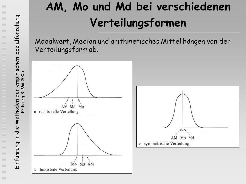 Einführung in die Methoden der empirischen Sozialforschung Fribourg, 3. Mai 2005 AM, Mo und Md bei verschiedenen Verteilungsformen Modalwert, Median u