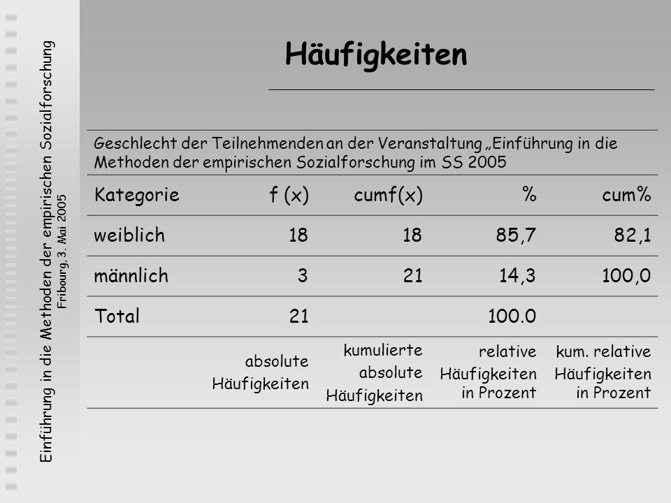 Einführung in die Methoden der empirischen Sozialforschung Fribourg, 3. Mai 2005 Häufigkeiten Geschlecht der Teilnehmenden an der Veranstaltung Einfüh