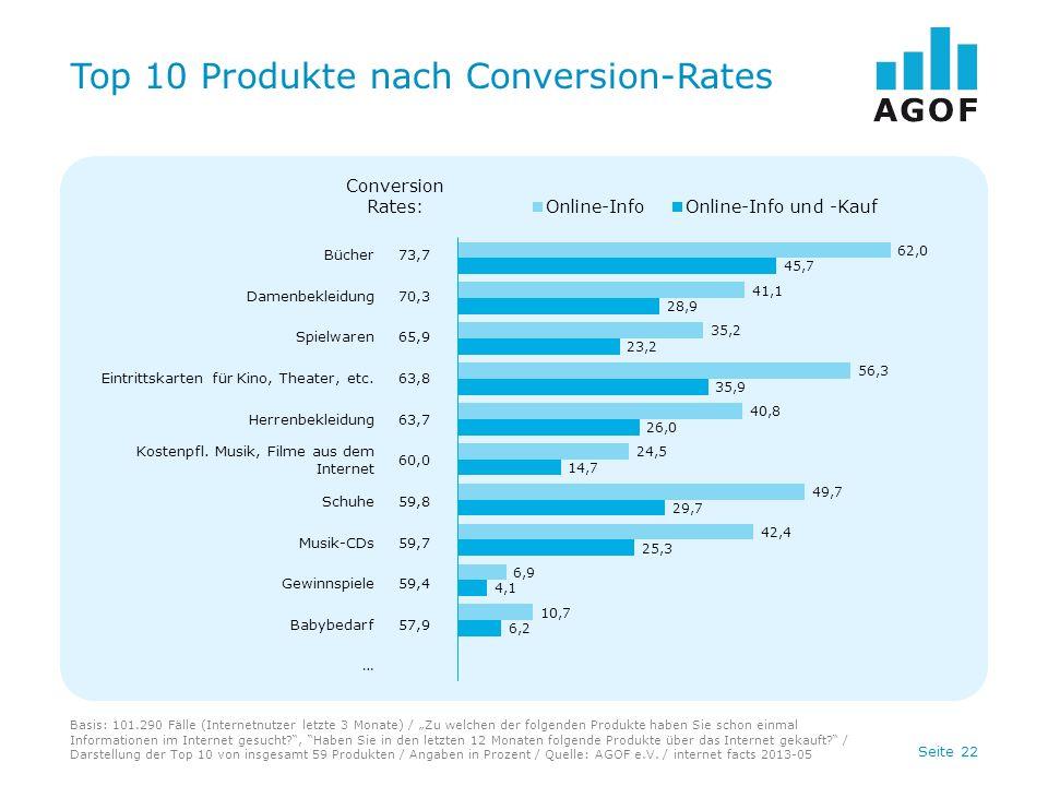 Seite 22 Top 10 Produkte nach Conversion-Rates Basis: 101.290 Fälle (Internetnutzer letzte 3 Monate) / Zu welchen der folgenden Produkte haben Sie sch