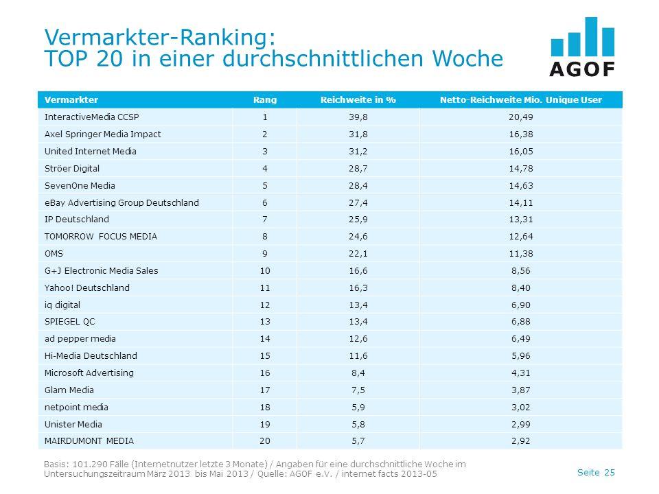 Seite 25 Vermarkter-Ranking: TOP 20 in einer durchschnittlichen Woche Basis: 101.290 Fälle (Internetnutzer letzte 3 Monate) / Angaben für eine durchsc