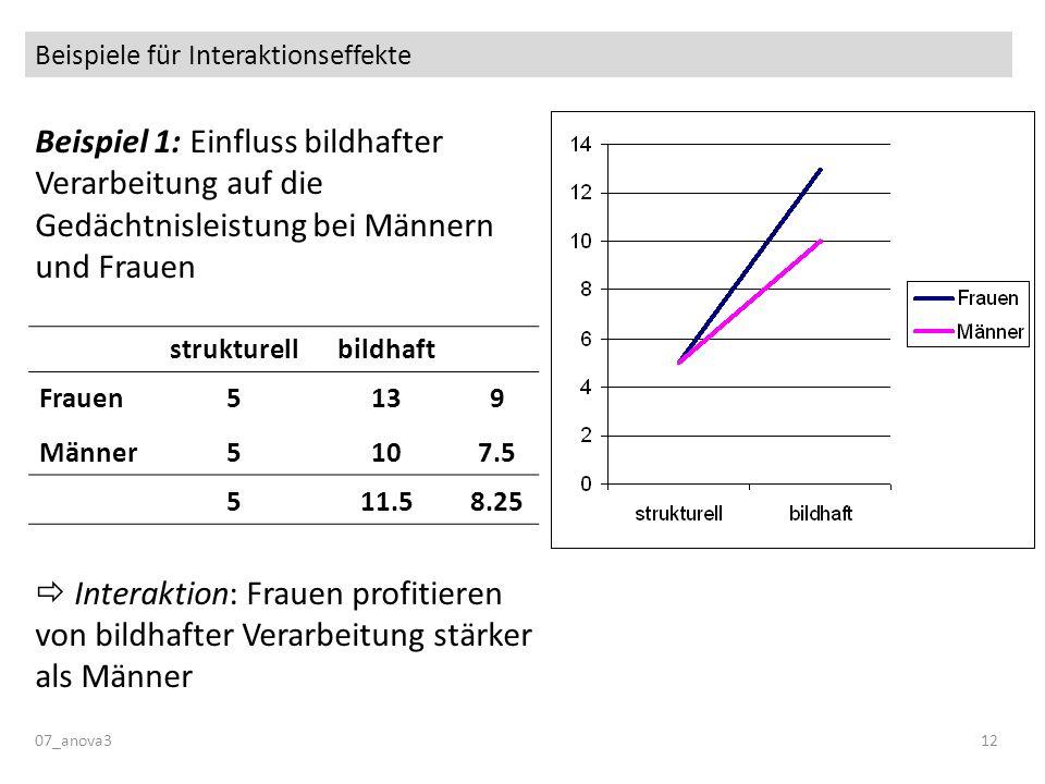 Beispiele für Interaktionseffekte Beispiel 1: Einfluss bildhafter Verarbeitung auf die Gedächtnisleistung bei Männern und Frauen Interaktion: Frauen p