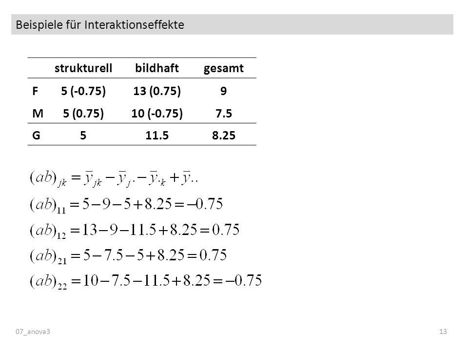 Beispiele für Interaktionseffekte 07_anova313 strukturellbildhaftgesamt F5 (-0.75)13 (0.75)9 M5 (0.75)10 (-0.75)7.5 G511.58.25