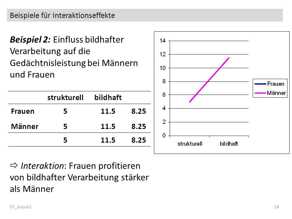 Beispiele für Interaktionseffekte Beispiel 2: Einfluss bildhafter Verarbeitung auf die Gedächtnisleistung bei Männern und Frauen Interaktion: Frauen p