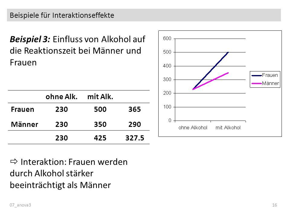 Beispiele für Interaktionseffekte Beispiel 3: Einfluss von Alkohol auf die Reaktionszeit bei Männer und Frauen Interaktion: Frauen werden durch Alkoho