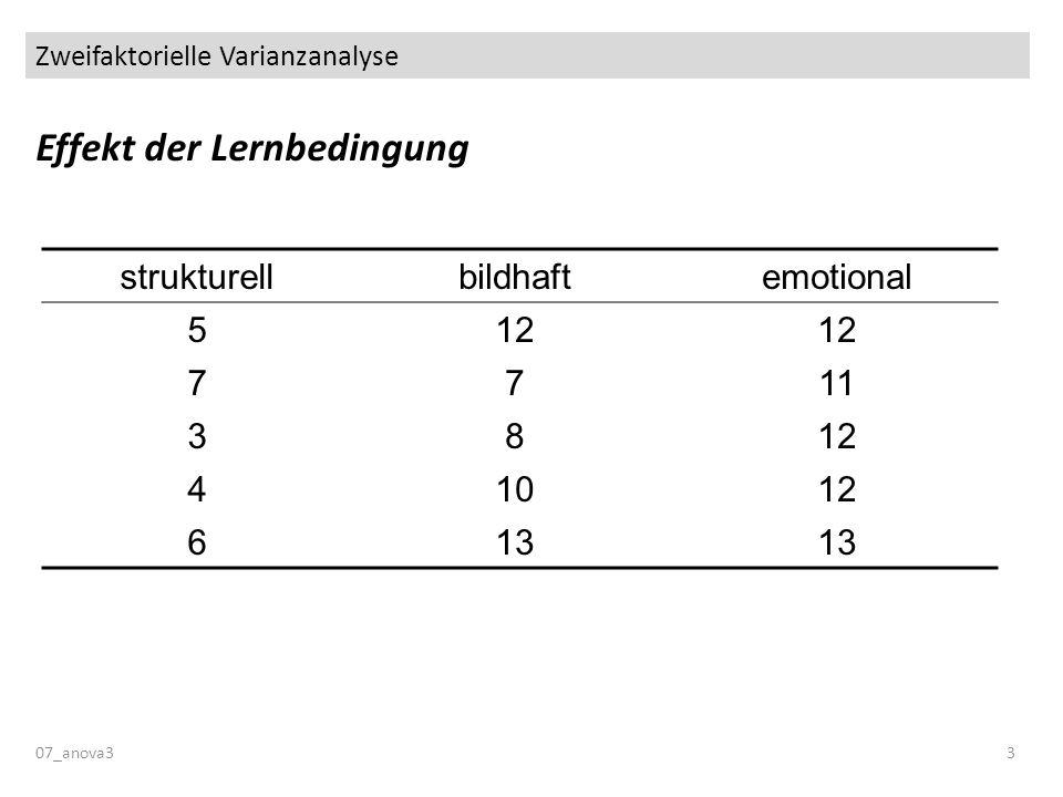 Zweifaktorielle Varianzanalyse Effekt der Lernbedingung 07_anova33 strukturellbildhaftemotional 512 7711 3812 41012 613