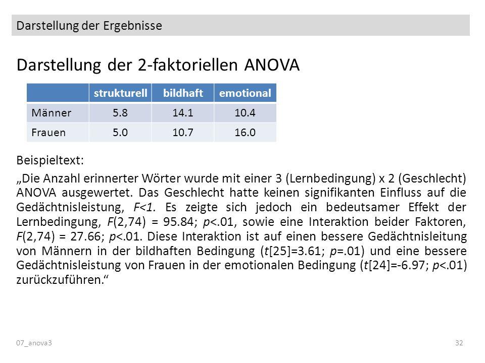 Darstellung der Ergebnisse Darstellung der 2-faktoriellen ANOVA Beispieltext: Die Anzahl erinnerter Wörter wurde mit einer 3 (Lernbedingung) x 2 (Gesc