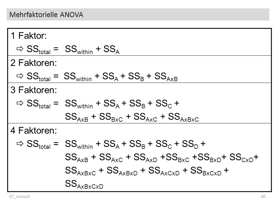 Mehrfaktorielle ANOVA 07_anova340 1 Faktor: SS total = SS within + SS A 2 Faktoren: SS total = SS within + SS A + SS B + SS AxB 3 Faktoren: SS total =