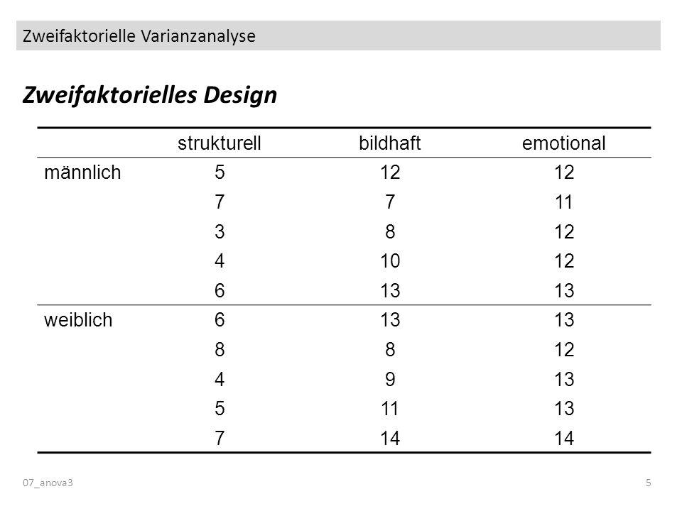 Zweifaktorielle Varianzanalyse Zweifaktorielles Design 07_anova35 strukturellbildhaftemotional männlich512 7711 3812 41012 613 weiblich613 8812 4913 5