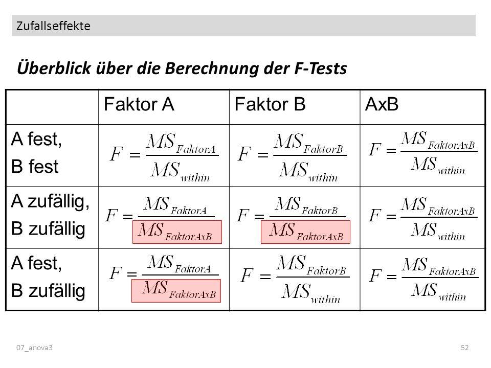 Zufallseffekte 07_anova352 Überblick über die Berechnung der F-Tests Faktor AFaktor BAxB A fest, B fest A zufällig, B zufällig A fest, B zufällig