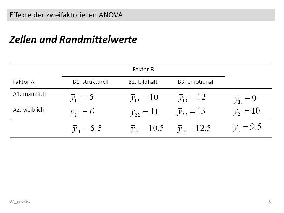 Effekte der zweifaktoriellen ANOVA Zellen und Randmittelwerte 07_anova36 Faktor B Faktor AB1: strukturellB2: bildhaftB3: emotional A1: männlich A2: we