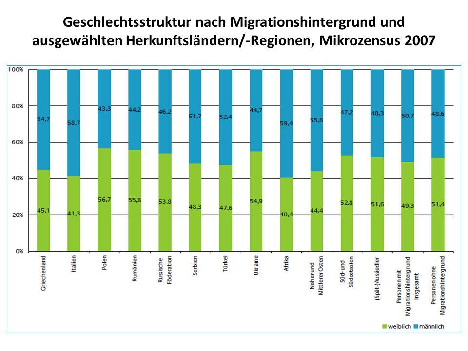 Geschlechtsstruktur nach Migrationshintergrund und ausgewählten Herkunftsländern/-Regionen, Mikrozensus 2007