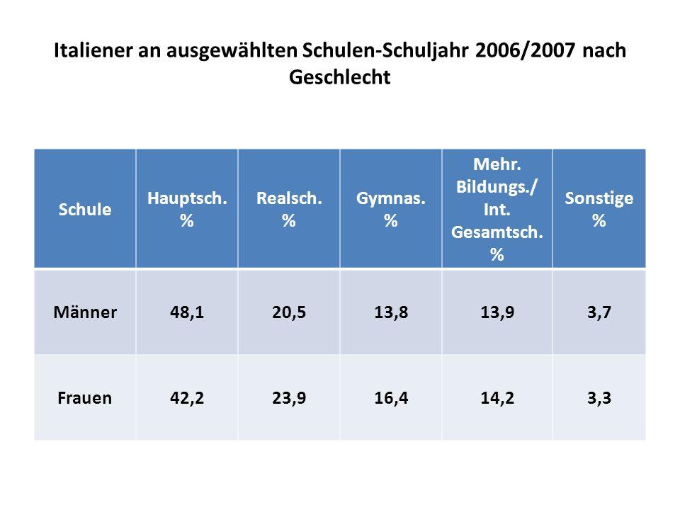 Italiener an ausgewählten Schulen-Schuljahr 2006/2007 nach Geschlecht Schule Hauptsch.