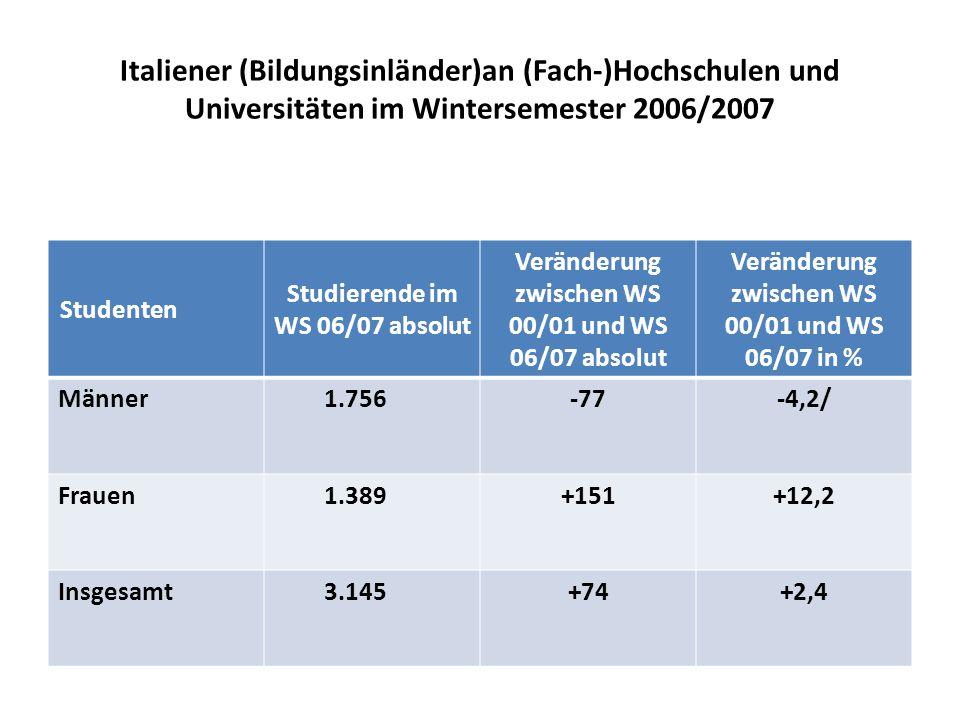 Italiener (Bildungsinländer)an (Fach-)Hochschulen und Universitäten im Wintersemester 2006/2007 Studenten Studierende im WS 06/07 absolut Veränderung zwischen WS 00/01 und WS 06/07 absolut Veränderung zwischen WS 00/01 und WS 06/07 in % Männer1.756-77-4,2/ Frauen1.389+151+12,2 Insgesamt3.145+74+2,4