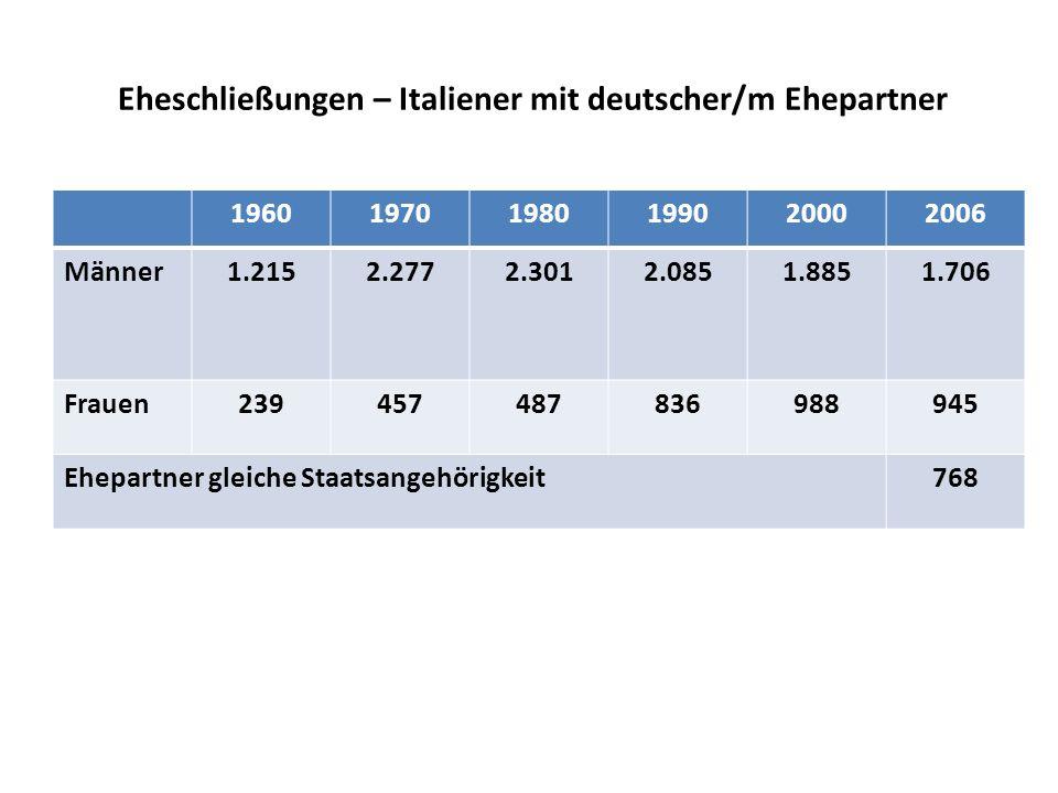 Eheschließungen – Italiener mit deutscher/m Ehepartner 196019701980199020002006 Männer1.2152.2772.3012.0851.8851.706 Frauen239457487836988945 Ehepartner gleiche Staatsangehörigkeit768