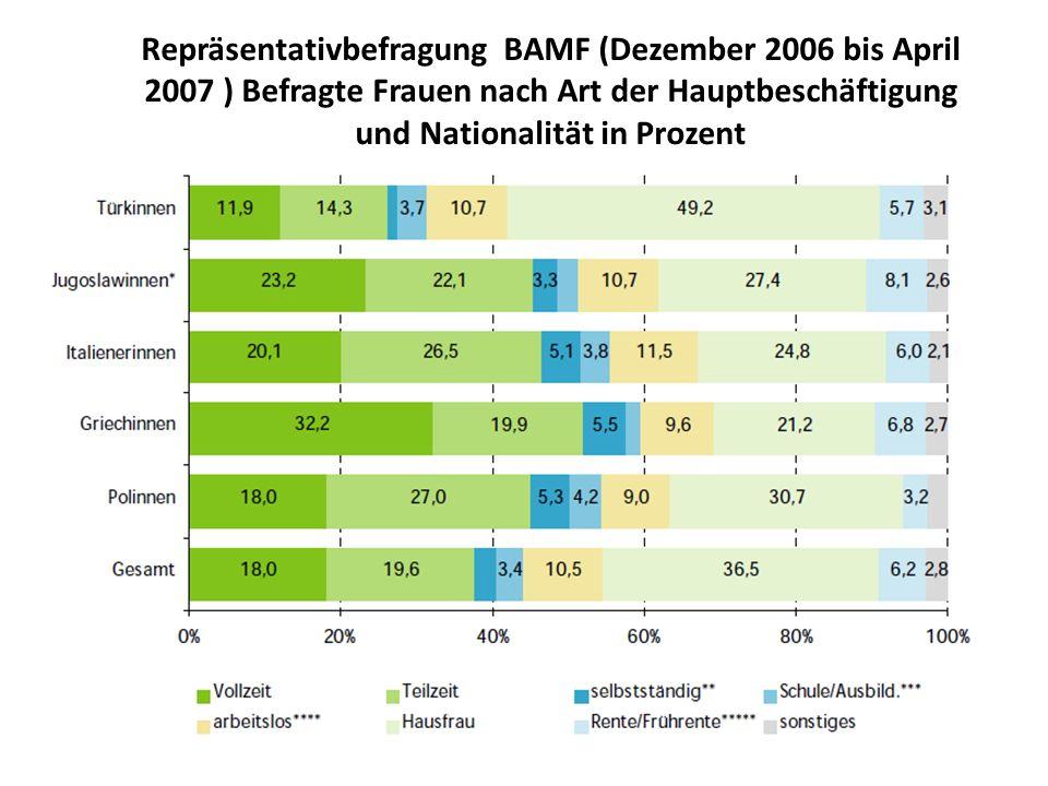 Repräsentativbefragung BAMF (Dezember 2006 bis April 2007 ) Befragte Frauen nach Art der Hauptbeschäftigung und Nationalität in Prozent