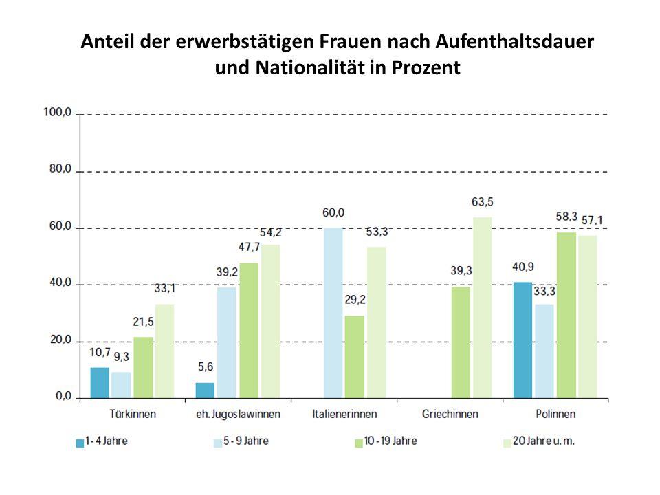 Anteil der erwerbstätigen Frauen nach Aufenthaltsdauer und Nationalität in Prozent
