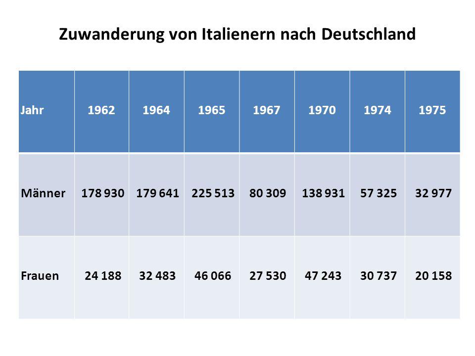 Zuwanderung von Italienern nach Deutschland Jahr1962196419651967197019741975 Männer 178 930 179 641 225 513 80 309 138 931 57 325 32 977 Frauen 24 188 32 483 46 066 27 530 47 243 30 737 20 158