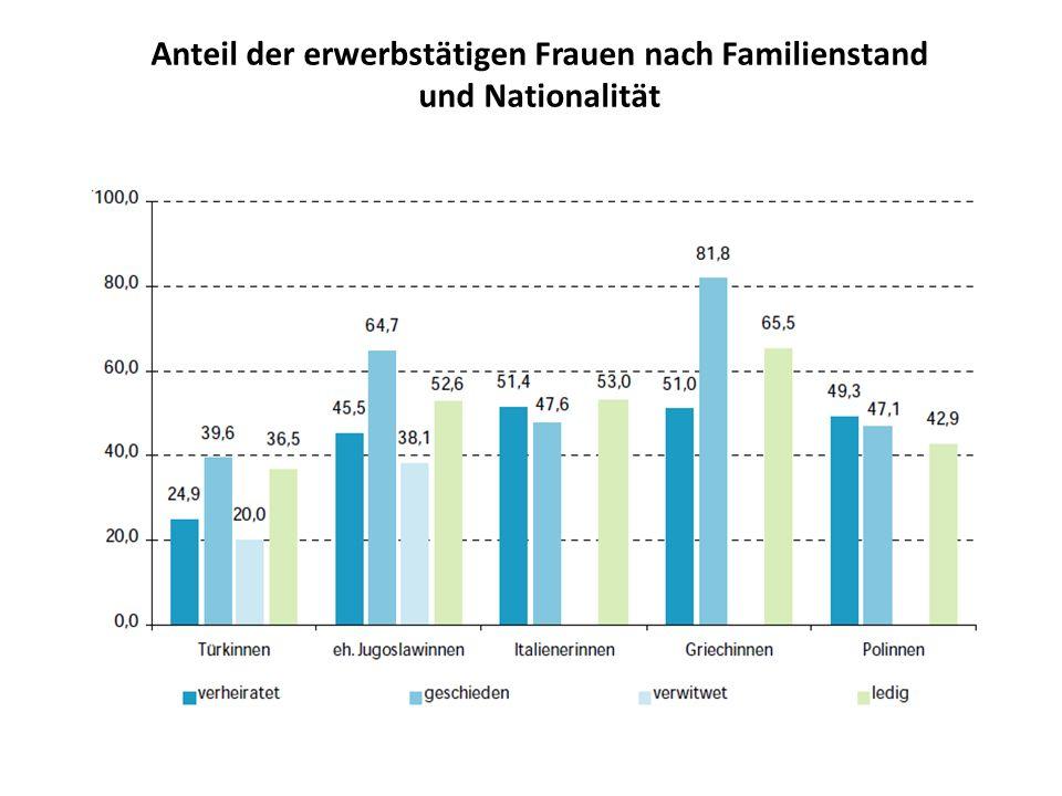Anteil der erwerbstätigen Frauen nach Familienstand und Nationalität