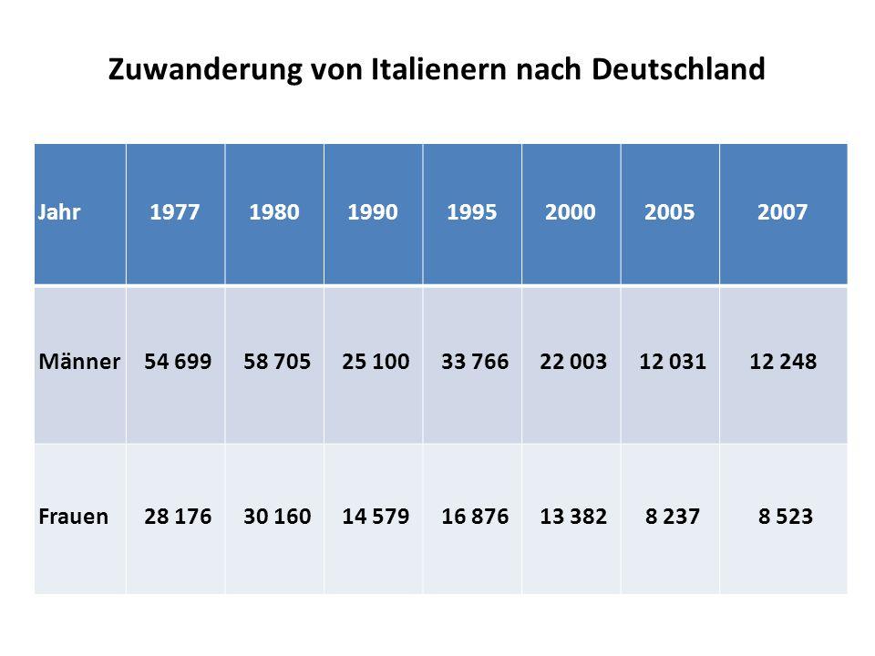 Zuwanderung von Italienern nach Deutschland Jahr1977198019901995200020052007 Männer 54 699 58 705 25 100 33 766 22 003 12 03112 248 Frauen 28 176 30 160 14 579 16 876 13 382 8 237 8 523