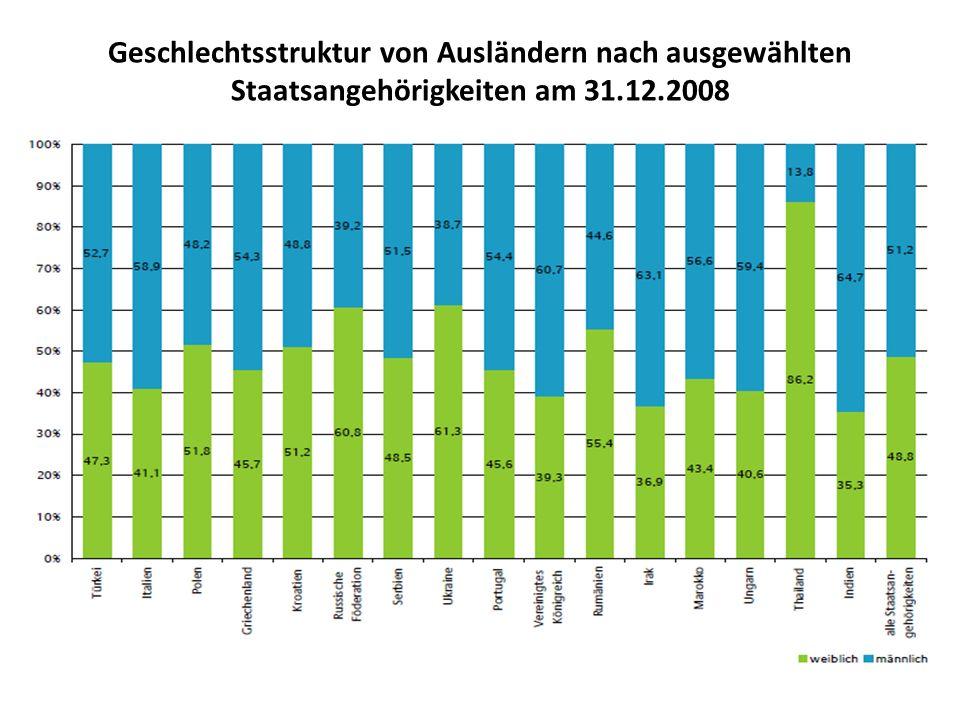 Geschlechtsstruktur von Ausländern nach ausgewählten Staatsangehörigkeiten am 31.12.2008