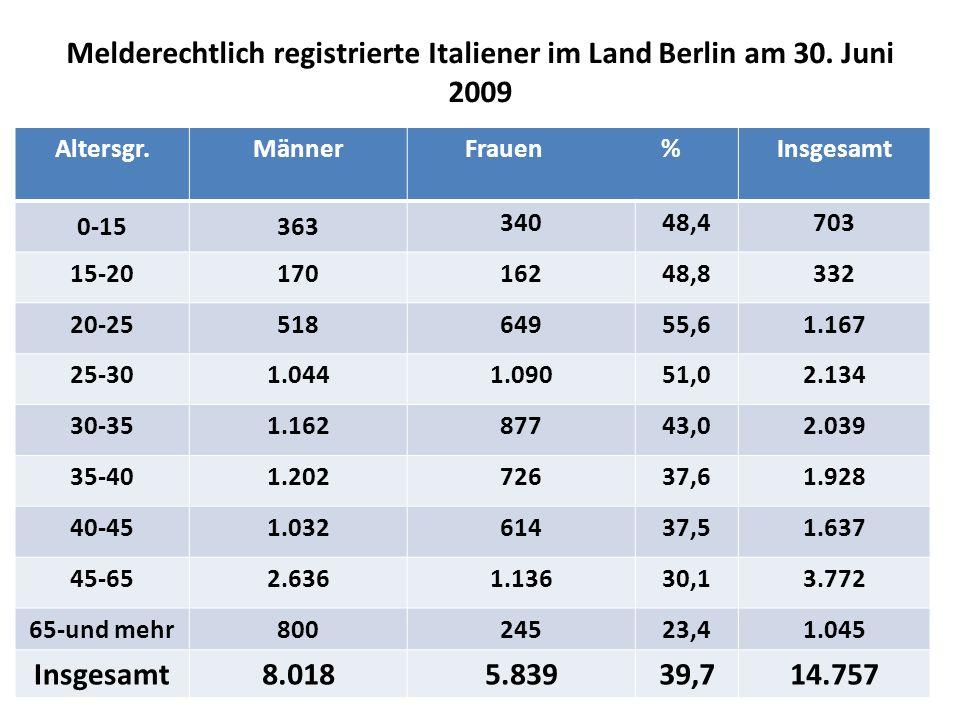 Melderechtlich registrierte Italiener im Land Berlin am 30.