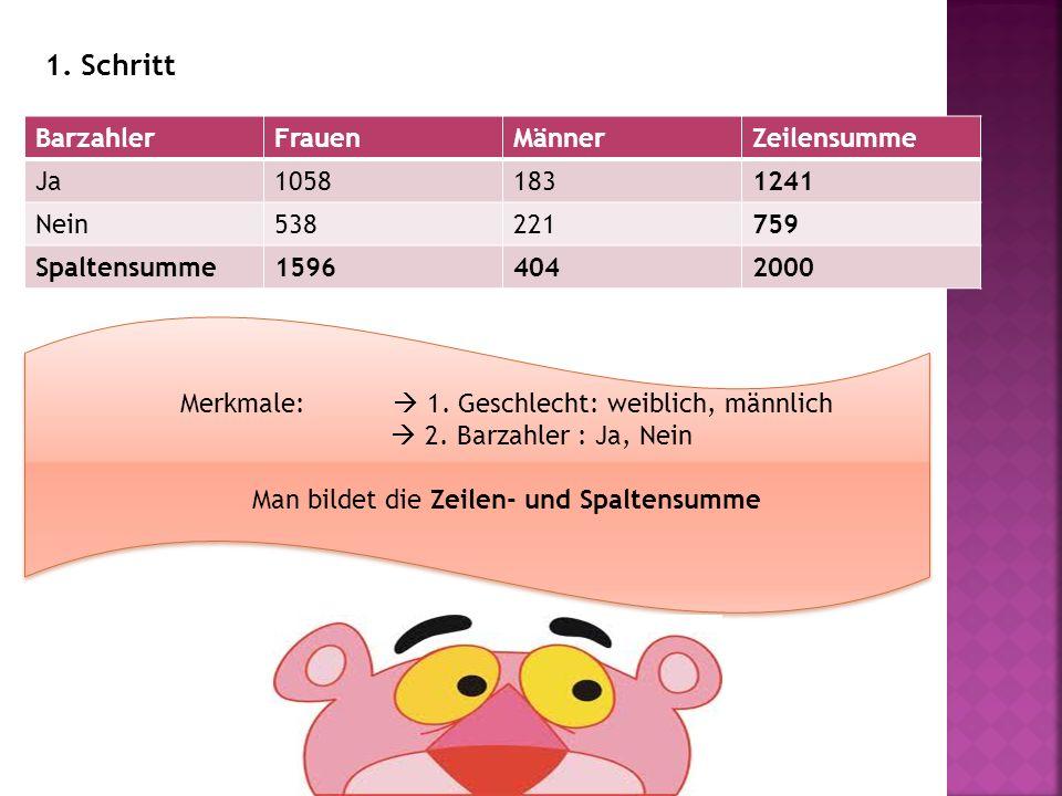 BarzahlerFrauenMännerZeilensumme Ja1058 B 11 183 B 12 1241 Nein538 B 21 221 B 22 759 Spaltensumme15964042000 B 11 = 1058 B 12 = 183 B 21 = 538 B 22 = 221 Beobachtete Werte 2.Schritt 2.