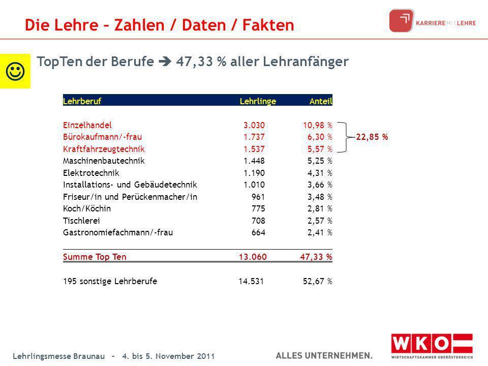 Lehrlingsmesse Braunau – 4. bis 5. November 2011 LehrberufLehrlingeAnteil Einzelhandel 3.03010,98 % Bürokaufmann/-frau 1.7376,30 %22,85 % Kraftfahrzeu