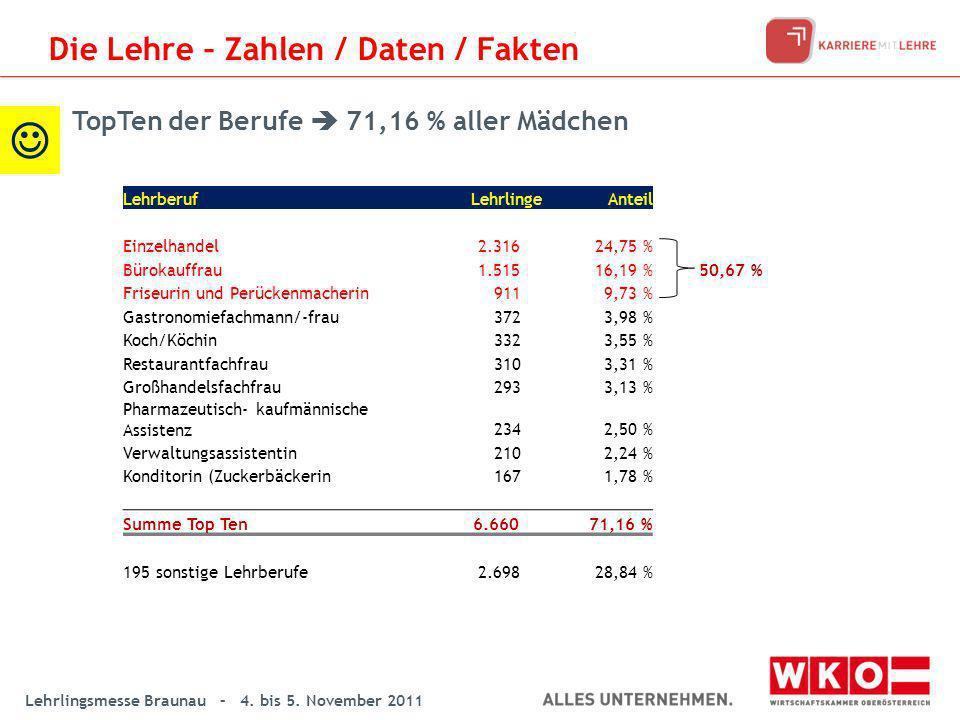 Lehrlingsmesse Braunau – 4. bis 5. November 2011 LehrberufLehrlingeAnteil Einzelhandel 2.31624,75 % Bürokauffrau 1.51516,19 %50,67 % Friseurin und Per