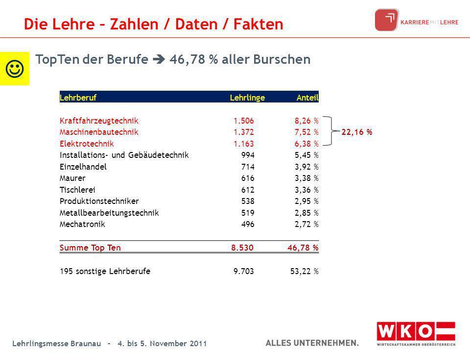 Lehrlingsmesse Braunau – 4. bis 5. November 2011 LehrberufLehrlingeAnteil Kraftfahrzeugtechnik 1.5068,26 % Maschinenbautechnik 1.3727,52 %22,16 % Elek