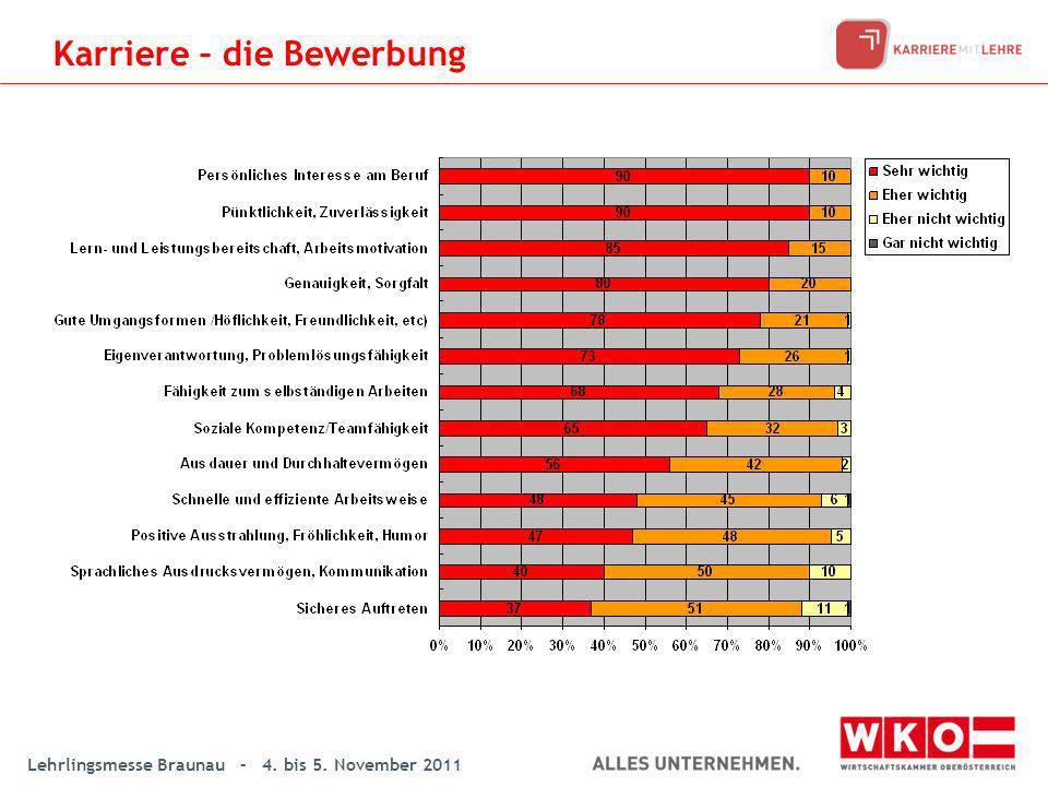 Lehrlingsmesse Braunau – 4. bis 5. November 2011 Karriere – die Bewerbung