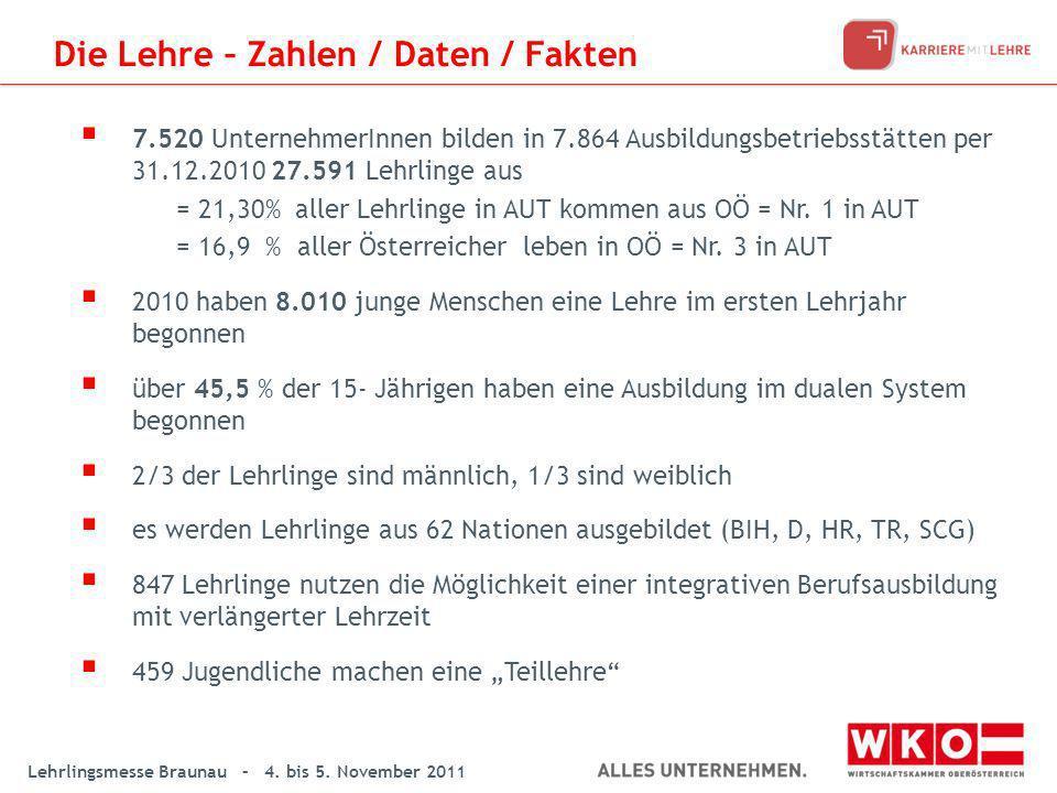 Lehrlingsmesse Braunau – 4. bis 5. November 2011 7.520 UnternehmerInnen bilden in 7.864 Ausbildungsbetriebsstätten per 31.12.2010 27.591 Lehrlinge aus