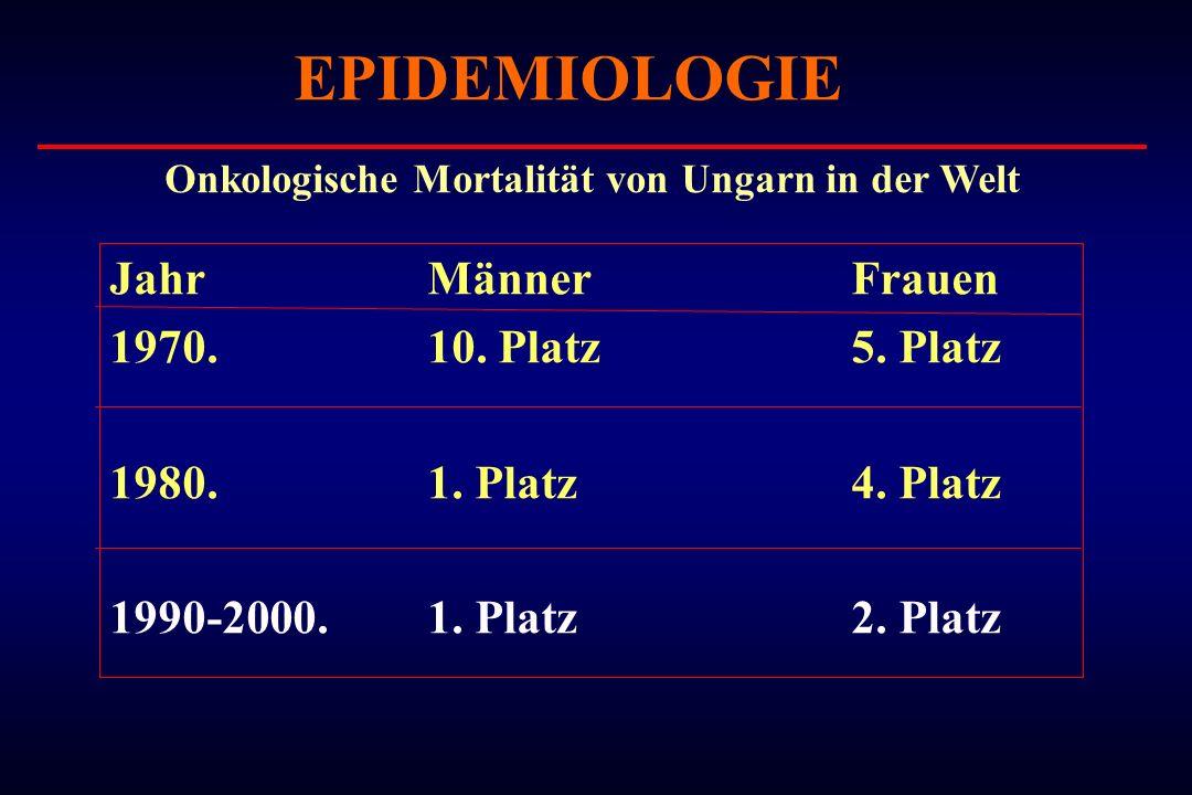 EPIDEMIOLOGIE JahrMännerFrauen 1970.10. Platz 5. Platz 1980.1. Platz 4. Platz 1990-2000.1. Platz2. Platz Onkologische Mortalität von Ungarn in der Wel