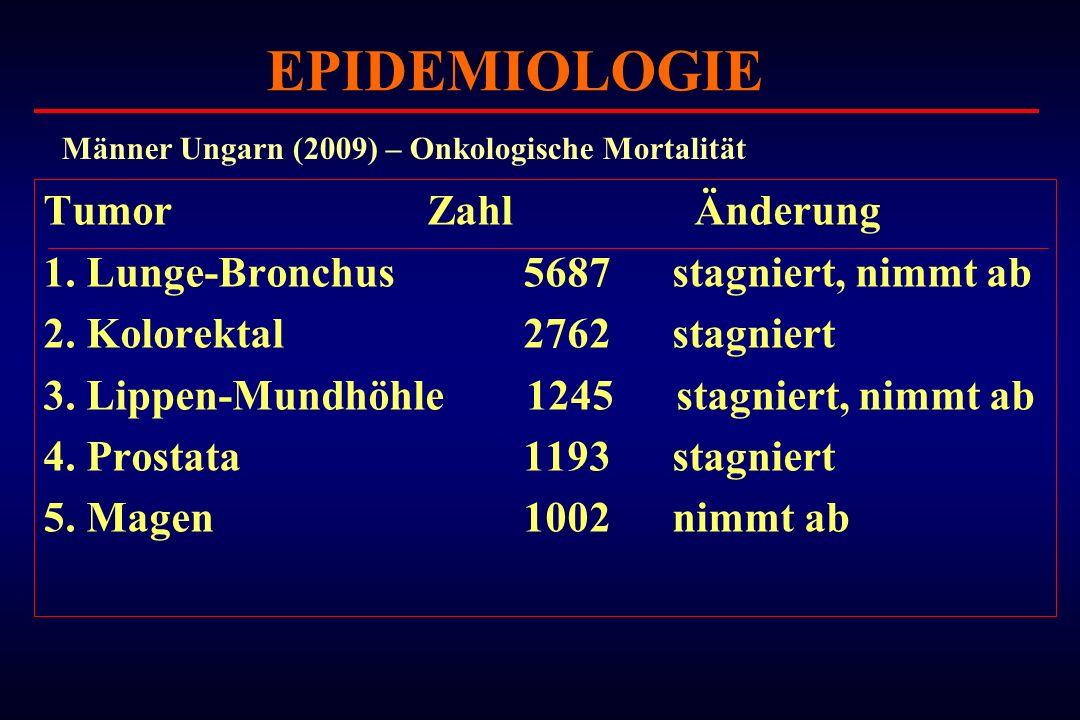 Tumor Zahl Änderung 1. Lunge-Bronchus5687 stagniert, nimmt ab 2. Kolorektal2762 stagniert 3. Lippen-Mundhöhle 1245 stagniert, nimmt ab 4. Prostata1193
